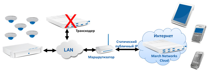 Структурная схема March Networks Cloud